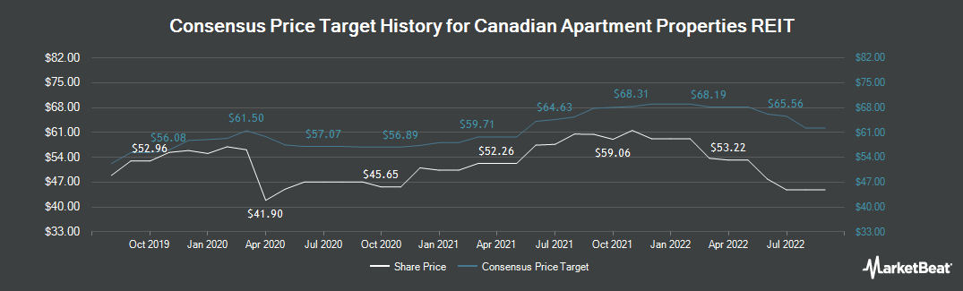 Price Target History for Canadian Apartment Properties REIT (TSE:CAR.UN)