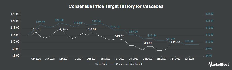 Price Target History for Cascades (TSE:CAS)