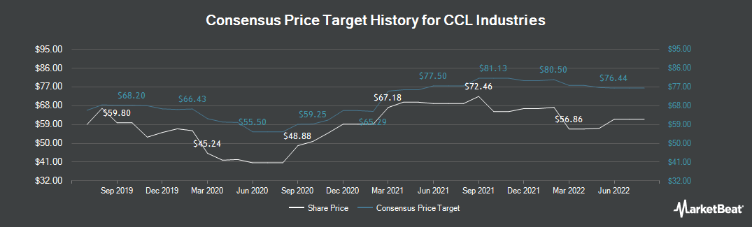Price Target History for CCL Industries (TSE:CCL.B)