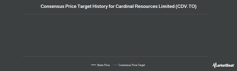 Price Target History for Cardinal Resources (TSE:CDV)