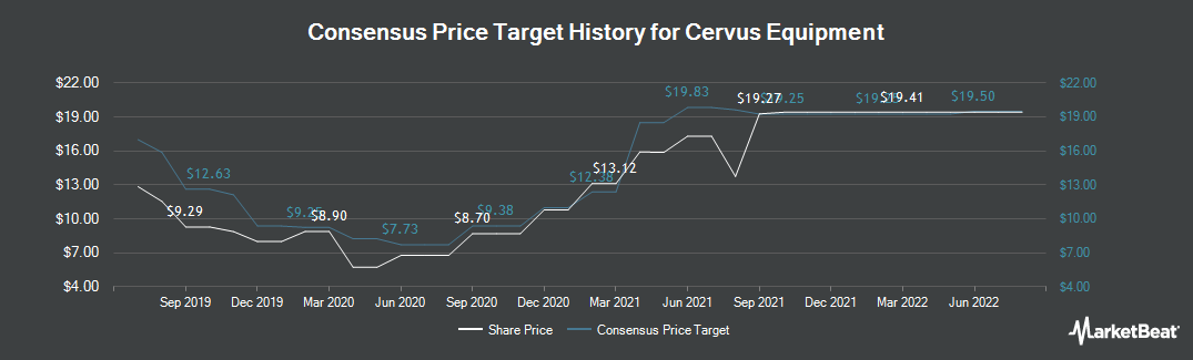 Price Target History for Cervus Equipment (TSE:CERV)