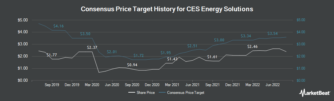 Price Target History for CES Energy Solutions (TSE:CEU)