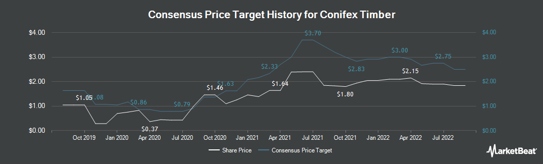 Price Target History for Conifex Timber (TSE:CFF)