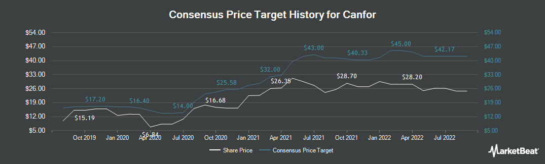 Price Target History for Canfor (TSE:CFP)