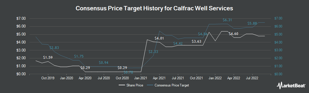 Price Target History for Calfrac Well Services Ltd (TSE:CFW)