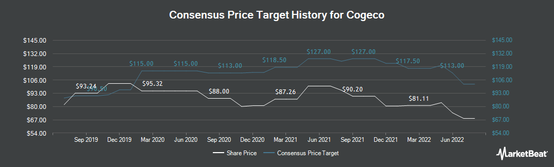 Price Target History for Cogeco (TSE:CGO)