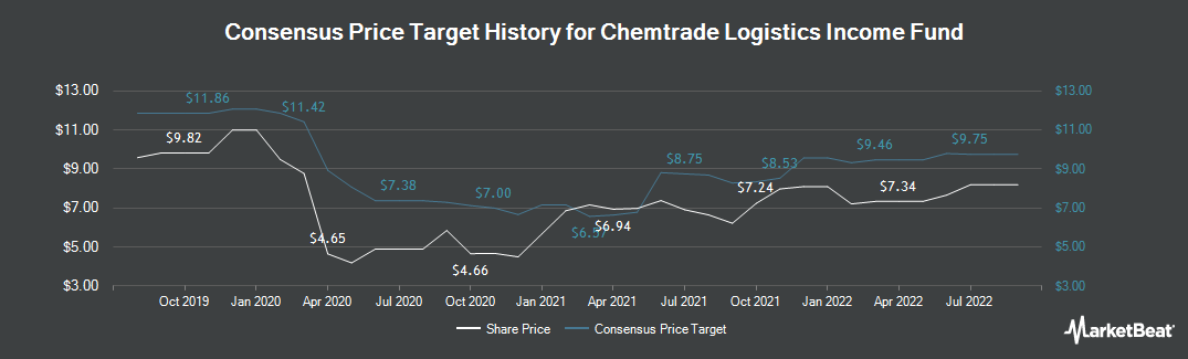 Price Target History for Chemtrade Logistics Income Fund (TSE:CHE.UN)