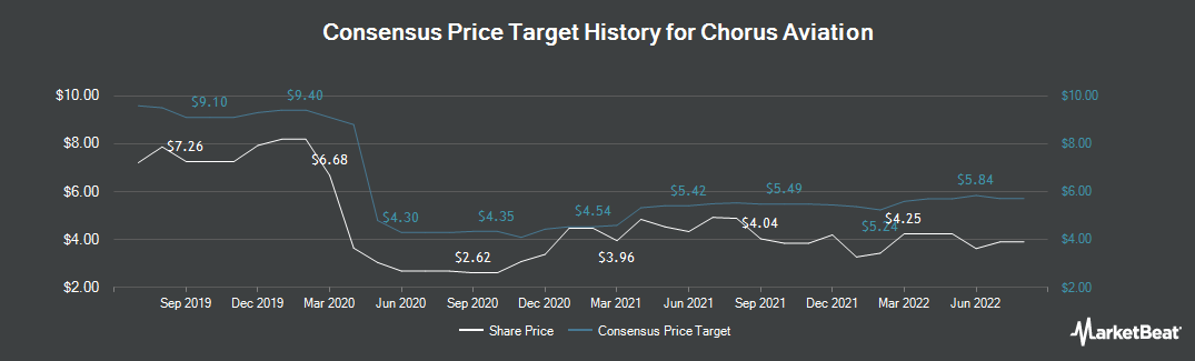 Price Target History for Chorus Aviation (TSE:CHR)