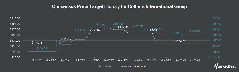 Price Target History for Colliers International Group (TSE:CIGI)