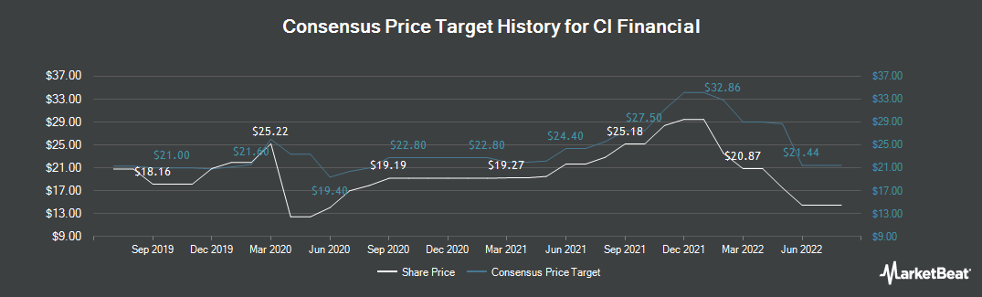 Price Target History for CI Financial (TSE:CIX)