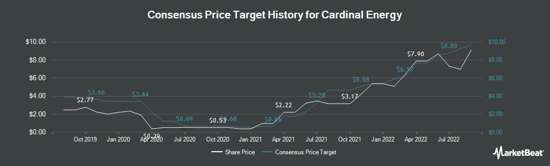 Price Target History for Cardinal Energy (TSE:CJ)