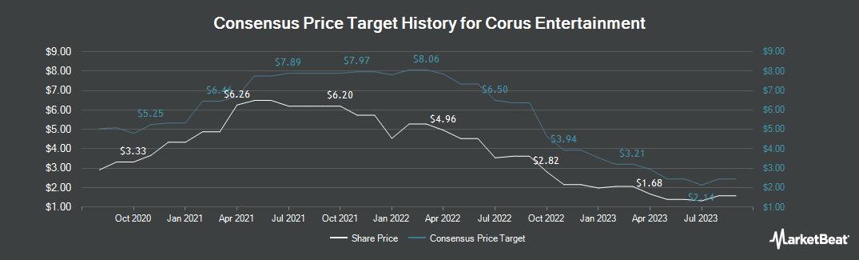 Price Target History for Corus Entertainment (TSE:CJR.B)