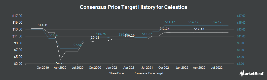 Price Target History for Celestica (TSE:CLS)