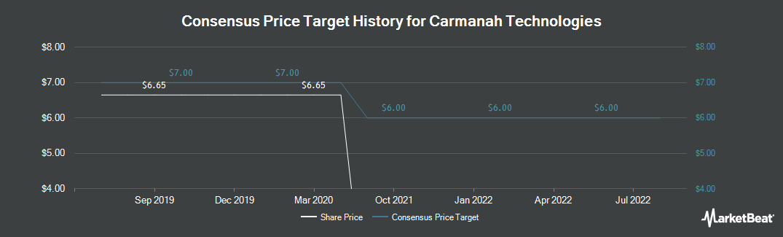 Price Target History for Carmanah Technologies (TSE:CMH)