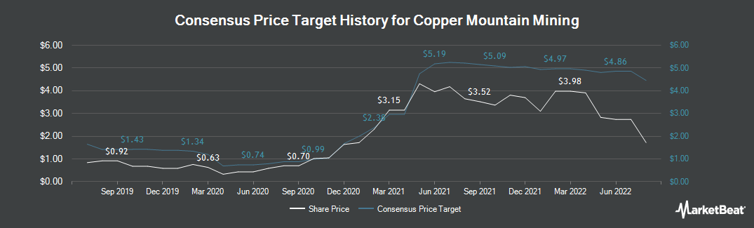 Price Target History for Copper Mountain Mining Co.. (TSE:CMMC)