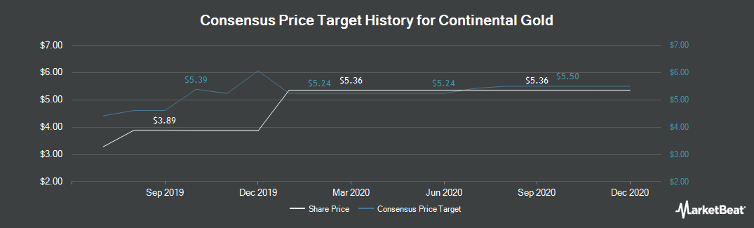 Price Target History for Continental Gold (TSE:CNL)