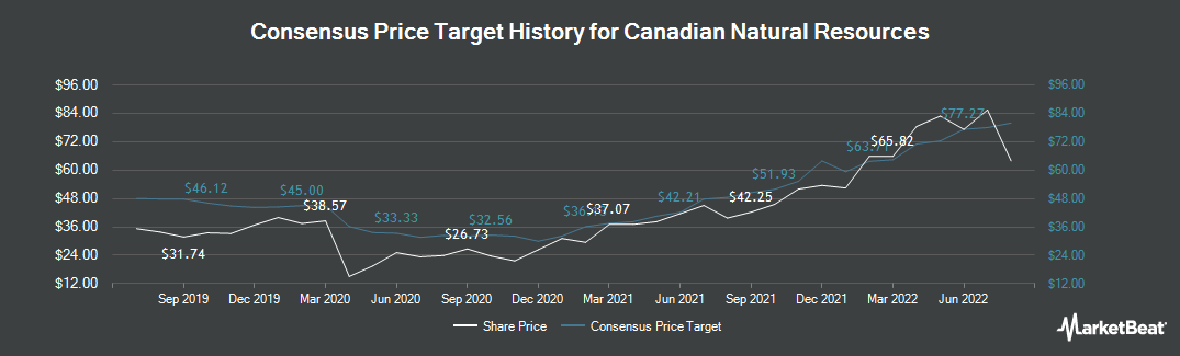 Price Target History for Canadian Natural Resources (TSE:CNQ)