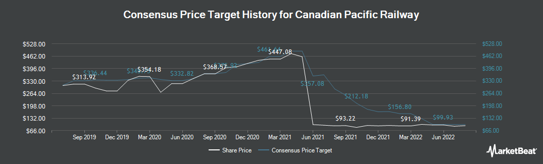 Price Target History for Canadian Pacific Railway (TSE:CP)