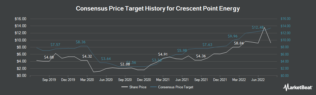 Price Target History for Crescent Point Energy (TSE:CPG)