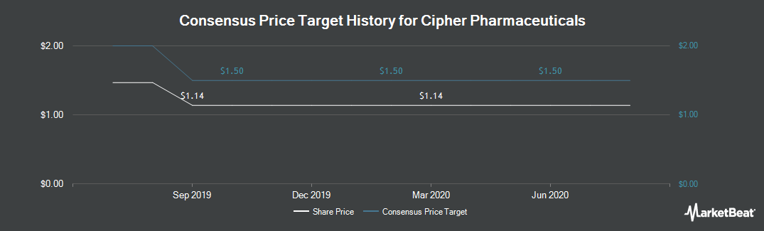 Price Target History for Cipher Pharmaceuticals (TSE:CPH)
