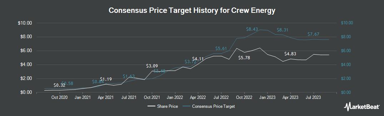 Price Target History for Crew Energy (TSE:CR)