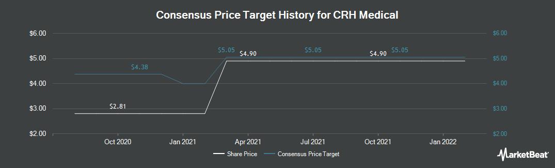 Price Target History for CRH Medical (TSE:CRH)