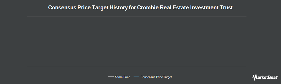 Price Target History for Crombie Real Estate Investment Trust (TSE:CRR)