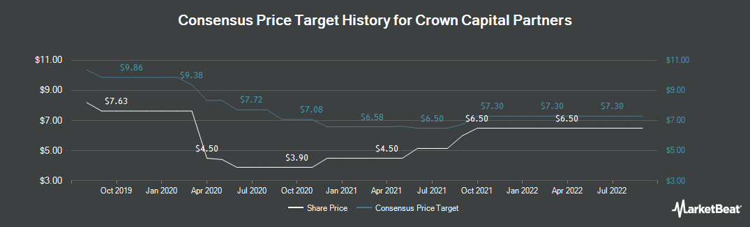 Price Target History for Crown Capital Partners (TSE:CRWN)