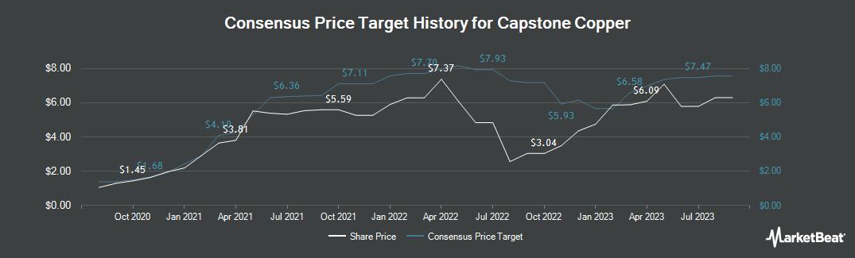 Price Target History for Capstone Mining (TSE:CS)