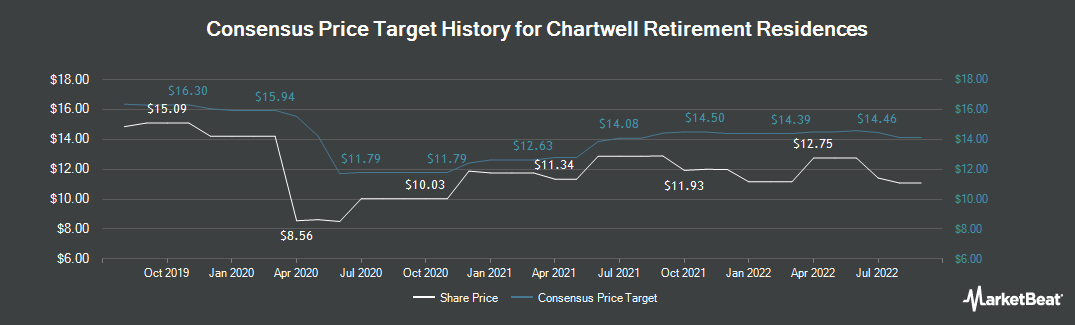 Price Target History for Chartwell Retirement Residences (TSE:CSH.UN)