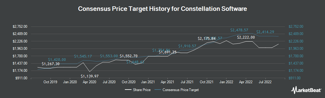 Price Target History for Constellation Software (TSE:CSU)