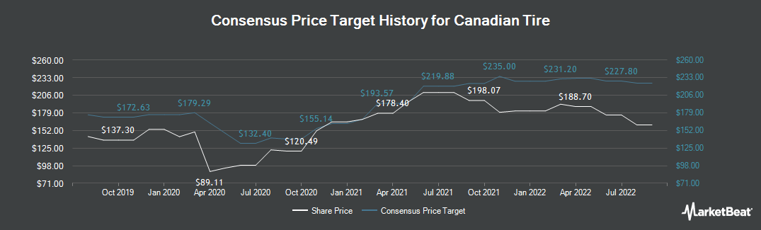 Price Target History for Canadian Tire (TSE:CTC.A)