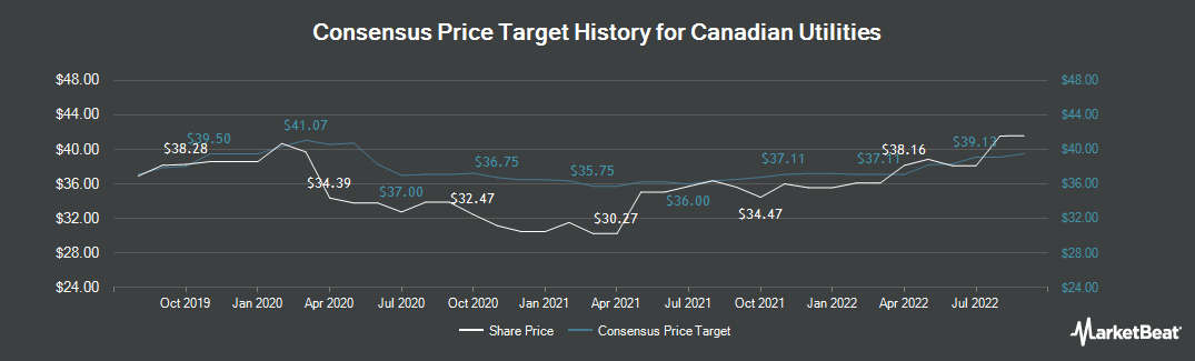 Price Target History for Canadian Utilities (TSE:CU)
