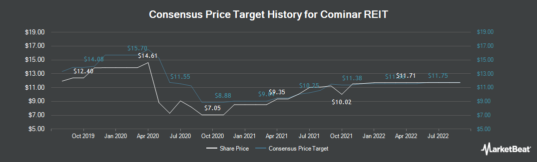 Price Target History for Cominar REIT (TSE:CUF.UN)