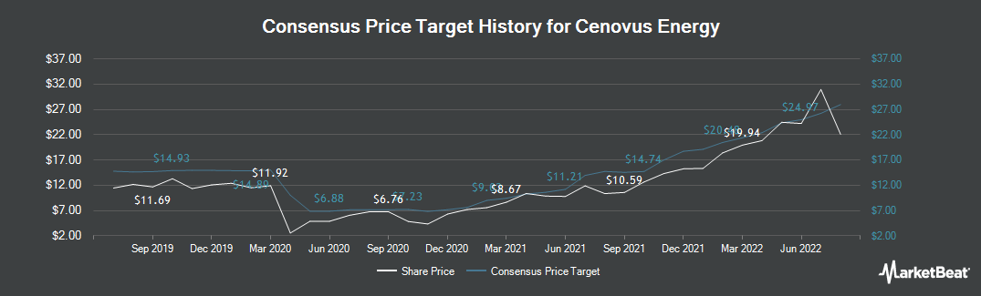 Price Target History for Cenovus Energy (TSE:CVE)