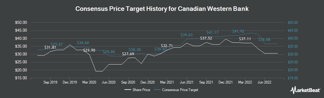 Price Target History for Canadian Western Bank (TSE:CWB)
