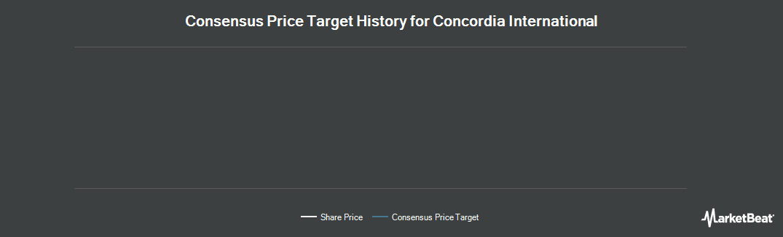 Price Target History for Concordia International (TSE:CXR)