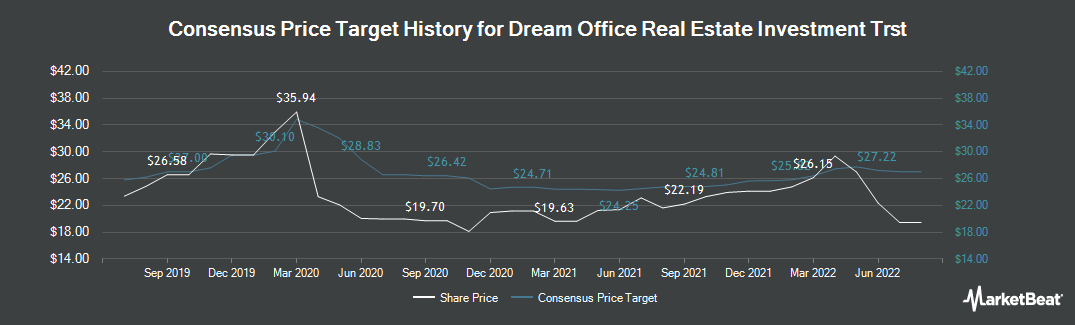 Price Target History for Dream Office Real Estate Investment Trust (TSE:D.UN)