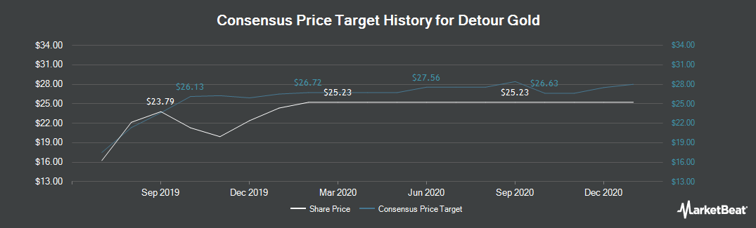 Price Target History for Detour Gold (TSE:DGC)