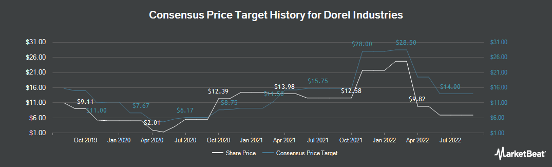 Price Target History for Dorel Industries (TSE:DII.B)