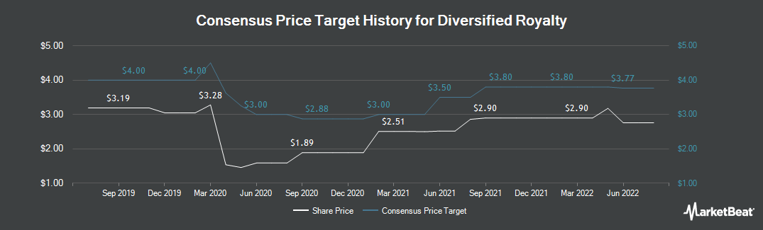 Price Target History for Diversified Royalty (TSE:DIV)