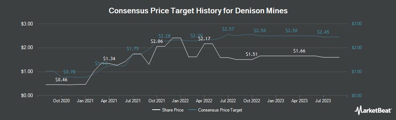 Price Target History for Denison Mines (TSE:DML)