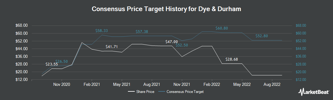 Price Target History for Cipher Pharmaceuticals (TSE:DND)
