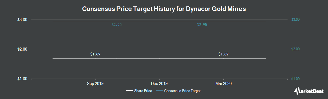 Price Target History for Dynacor Gold Mines (TSE:DNG)