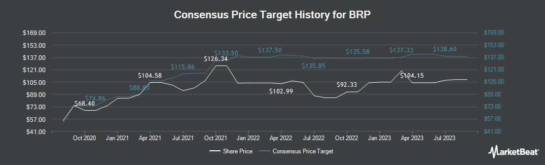 Price Target History for BRP (TSE:DOO)