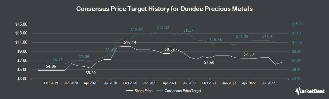 Price Target History for Dundee Precious Metals (TSE:DPM)