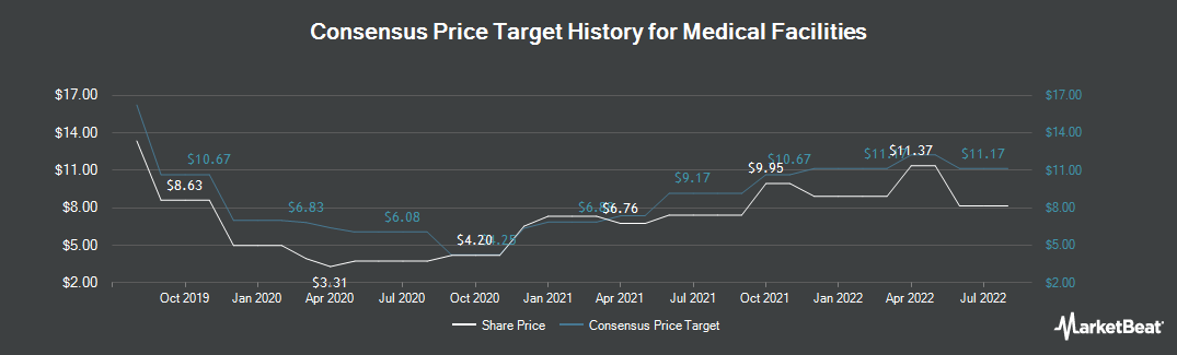 Price Target History for Medical Facilities Corp (TSE:DR)