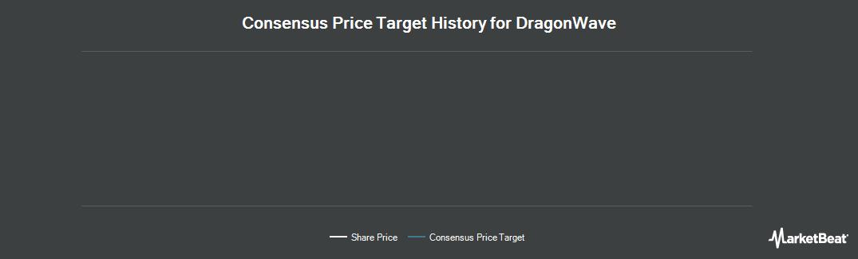 Price Target History for DragonWave (TSE:DRWI)