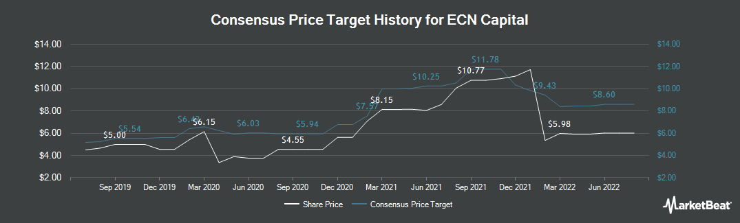 Price Target History for ECN Capital (TSE:ECN)