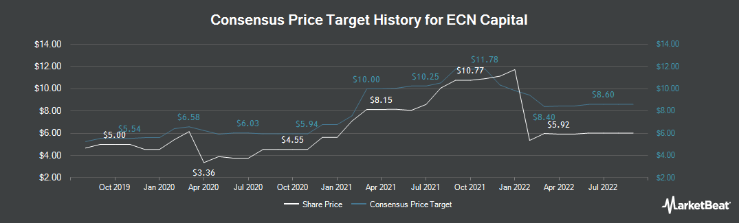 Price Target History for ECN Capital Corp (TSE:ECN)